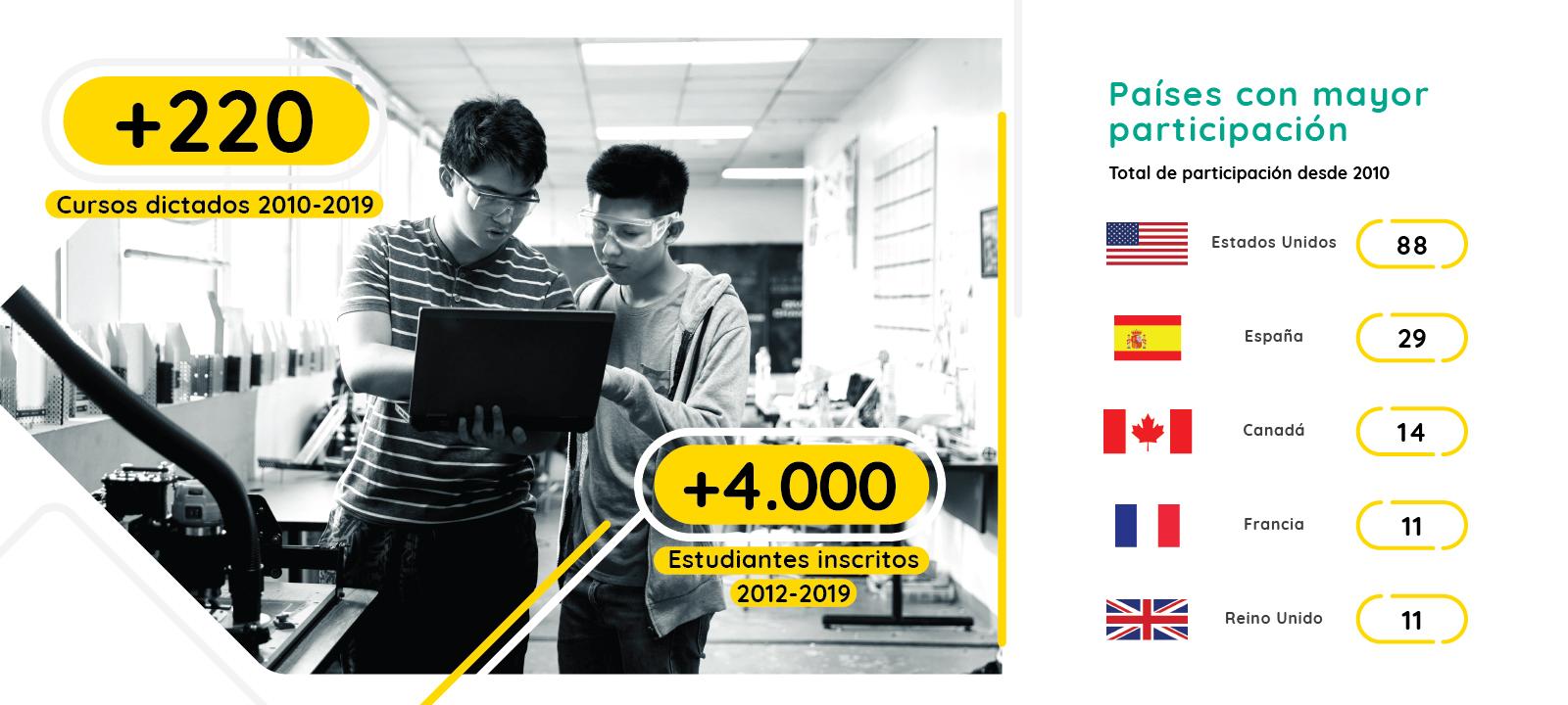 Infografía - Escuela Internacional de Verano